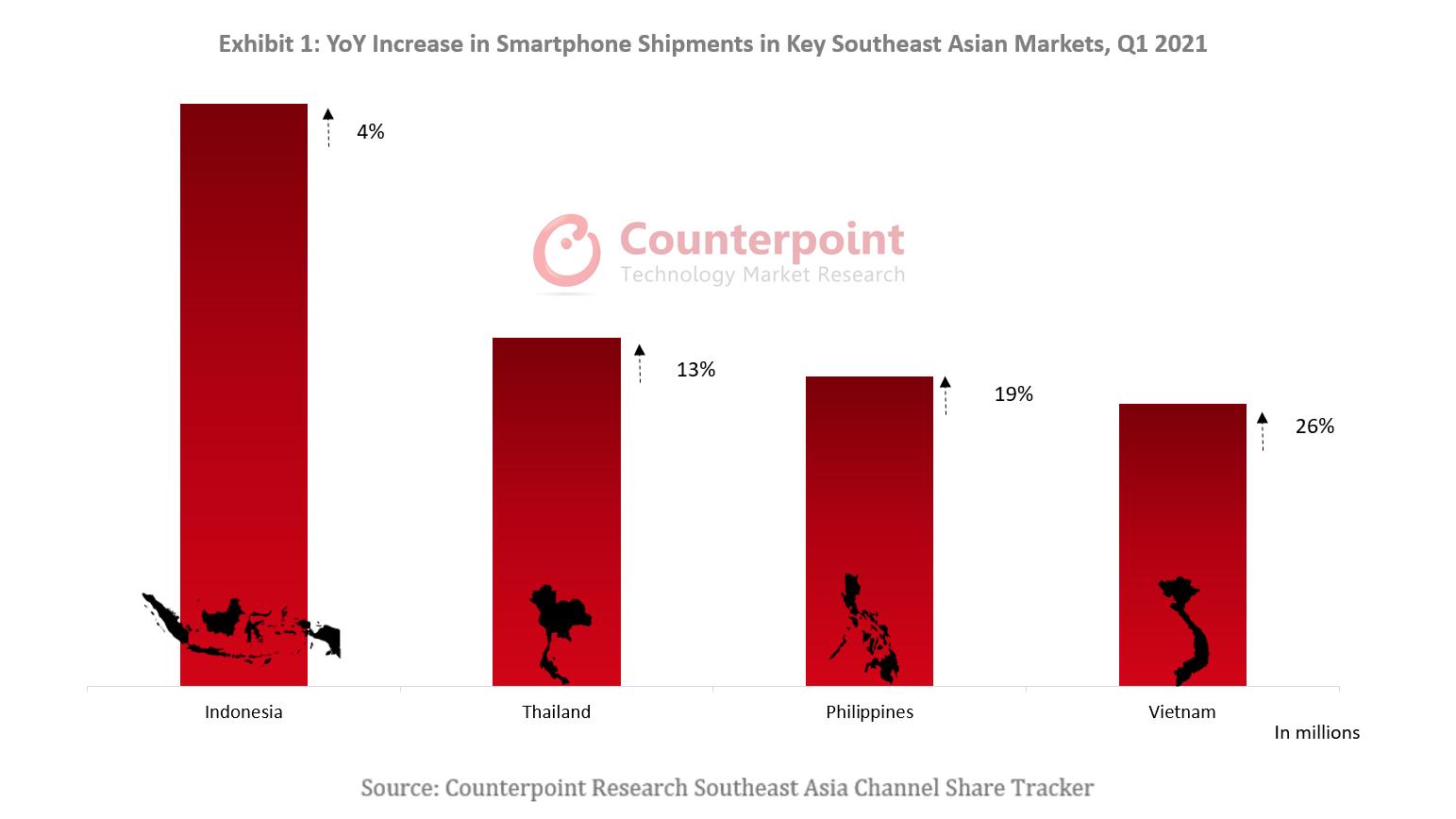 YoY Increase in Smartphone Shipments in Key Southeast Asian Markets, Q1 2021