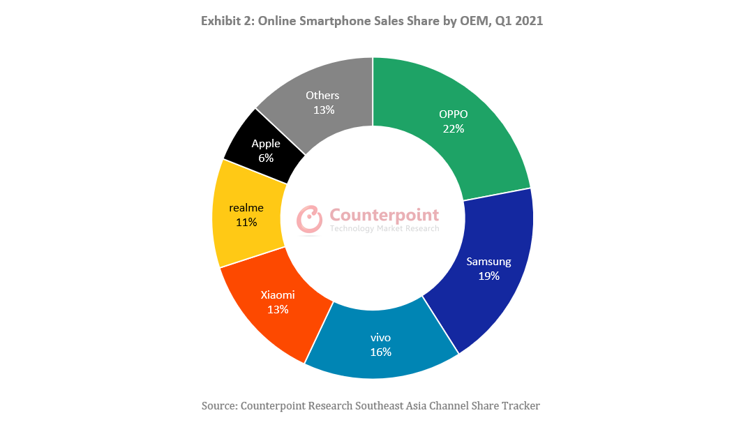 Exhibit 2: Online Smartphone Sales Share by OEM, Q1 2021