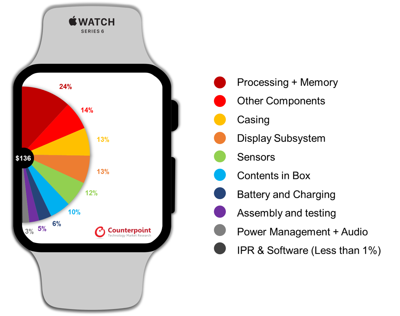 Apple Watch Series 6 BoM Analysis - Counterpoint Research
