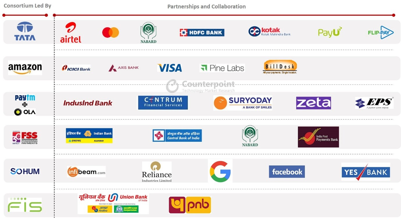 Counterpoint Research - India Digital Payments (NUE) - Consortiums in Race for NUE Licence