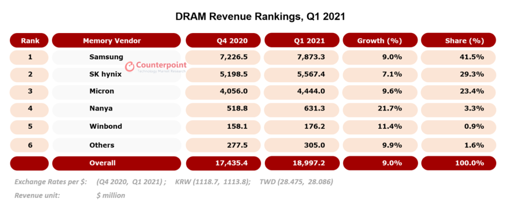 Counterpoint Research DRAM Revenue Rankings, Q1 2021