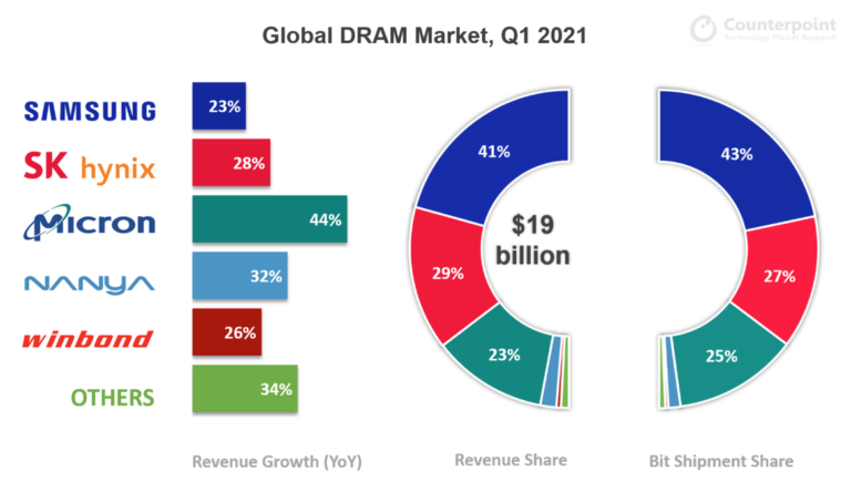 Counterpoint Research Global DRAM Market, Q1 2021