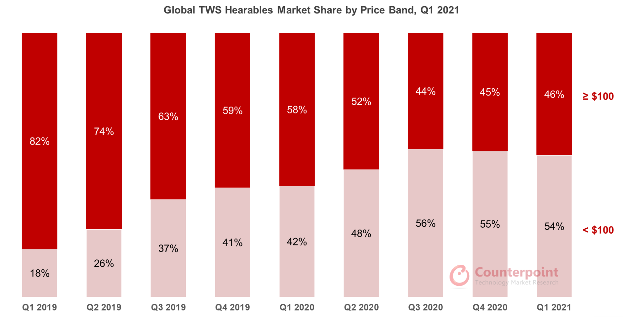 Counterpoint Research Global TWS Hearables Market Share by Price Band, Q1 2021