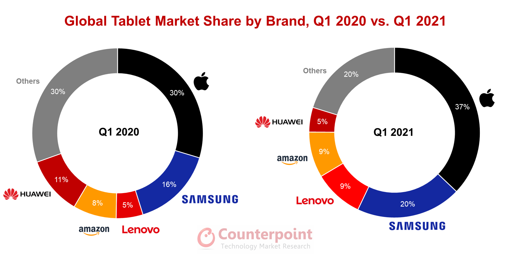 Counterpoint Research Global Tablet Market Share by Brand, Q1 2020 vs. Q1 2021