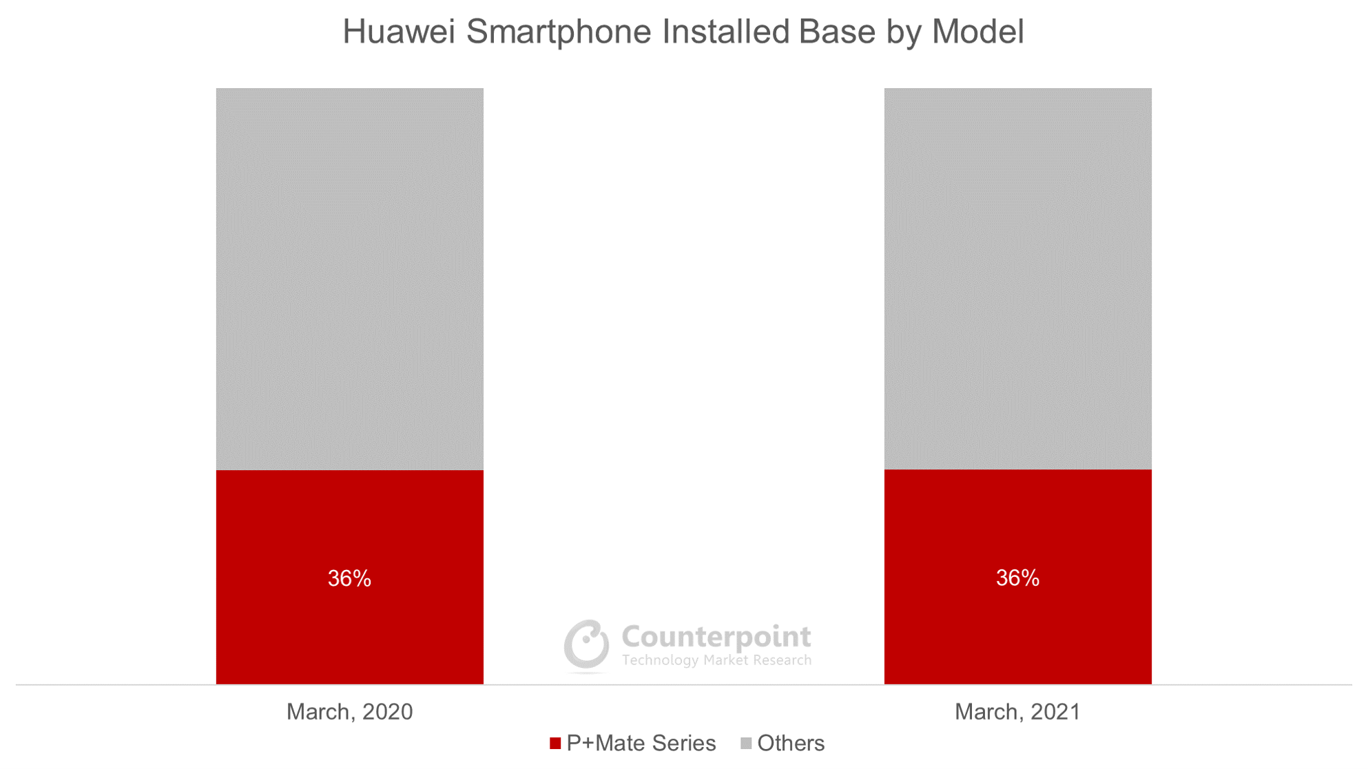 Counterpoint Research Huawei Smartphone Installed Base by Model