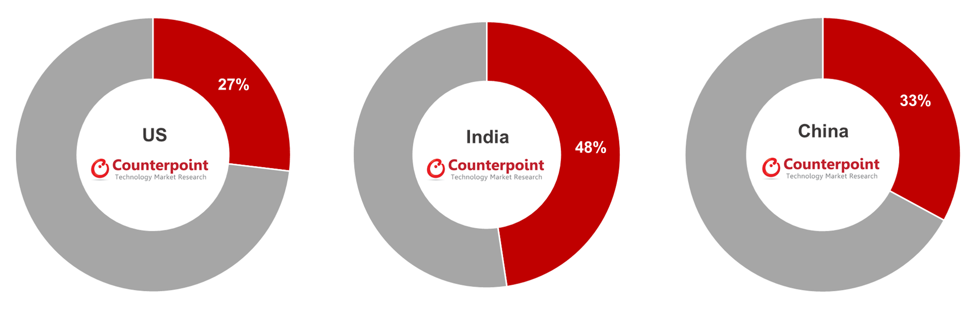 Counterpoint Research Share of Online Sales in US, India and China Smartphone Markets, H2 2020