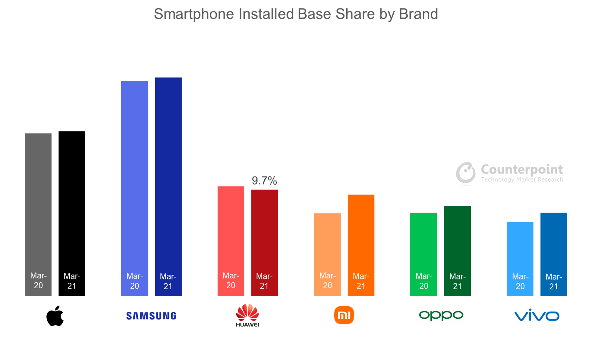 Counterpoint Research Smartphone Installed Base Share by Brand