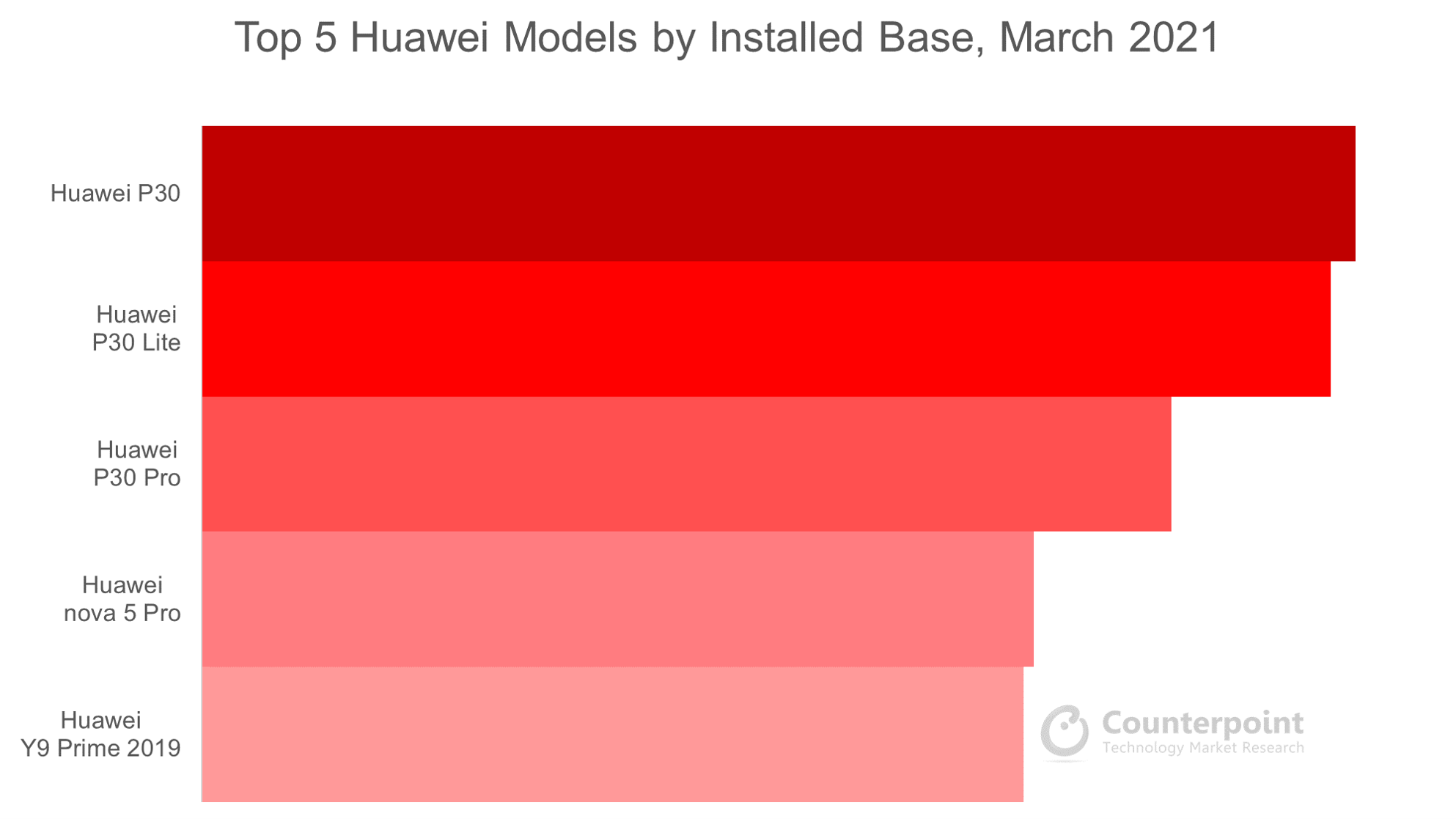 Counterpoint Research Top 5 Huawei Models by Installed Base, March 2021