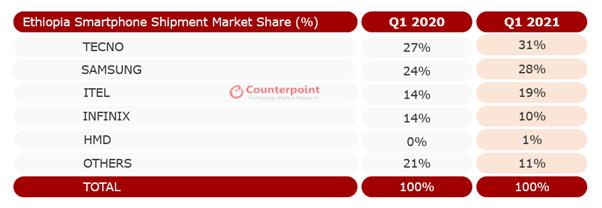 Counterpoint Research Ethiopia Smartphone Shipment Market Share (Q1 2020 vs. Q1 2021)