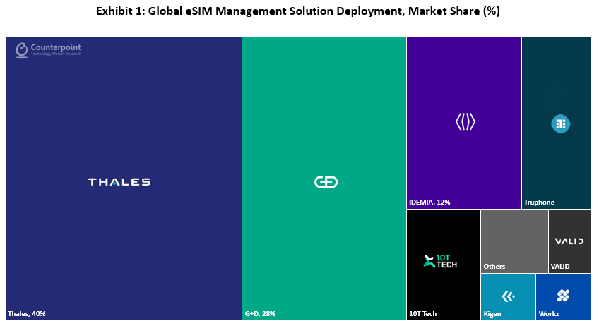 Counterpoint Research Global eSIM Management Solution Deployment, Market Share (%)
