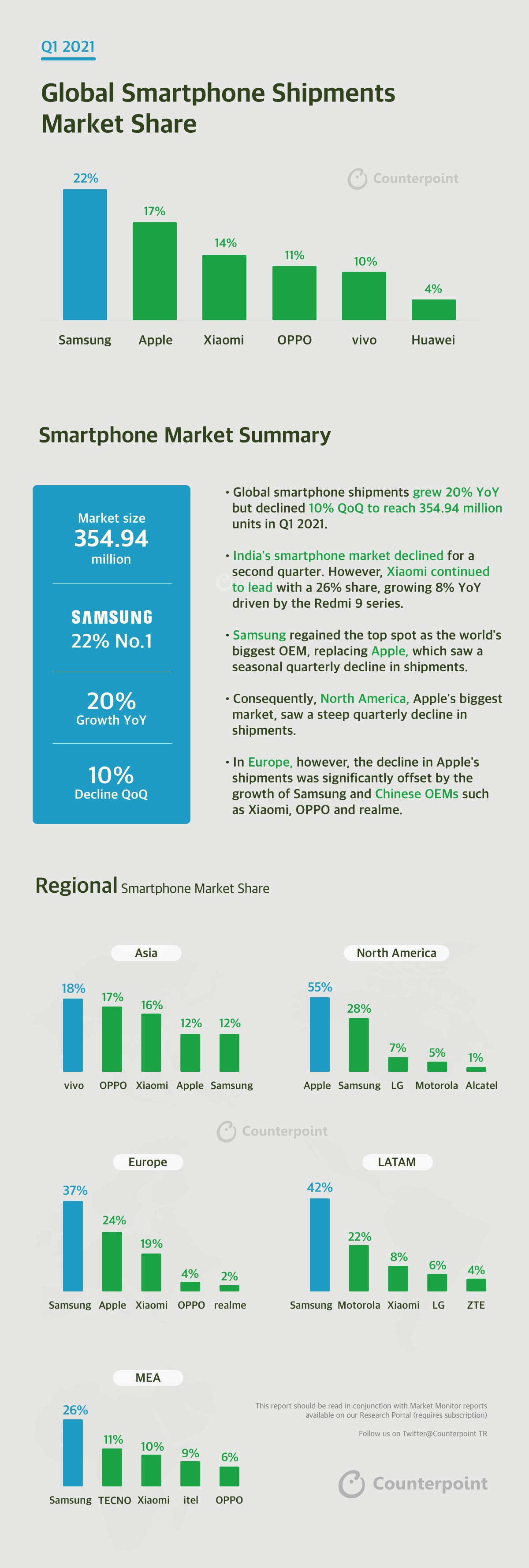 Counterpoint Research INFOGRAPHIC Q1 2021 Smartphone