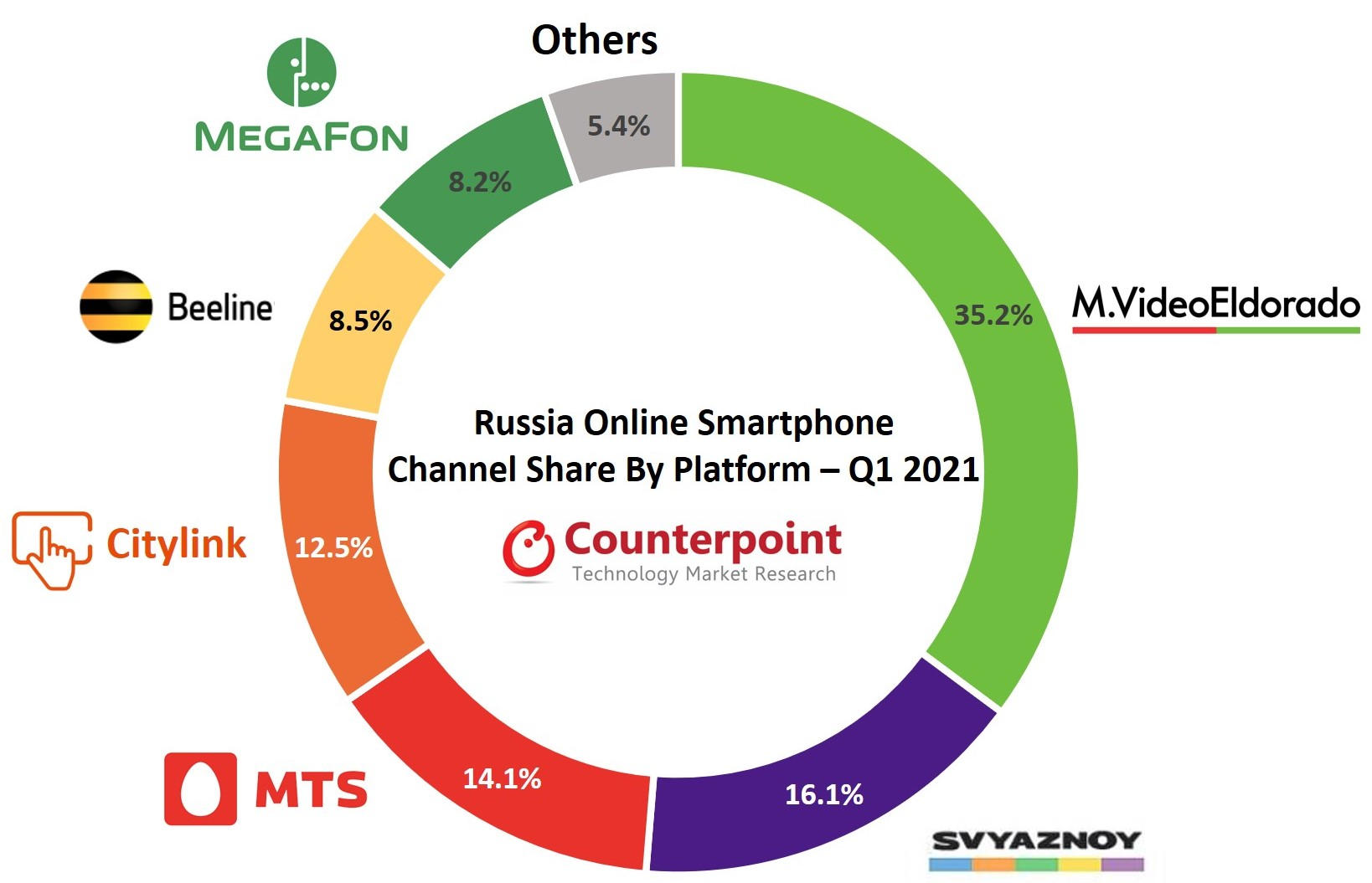 Smartphone Channel Share in Russia in Q1 2021 Counterpoint Research