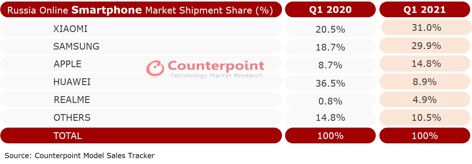 Smartphone Market Share by OEMs in Russia Counterpoint Research