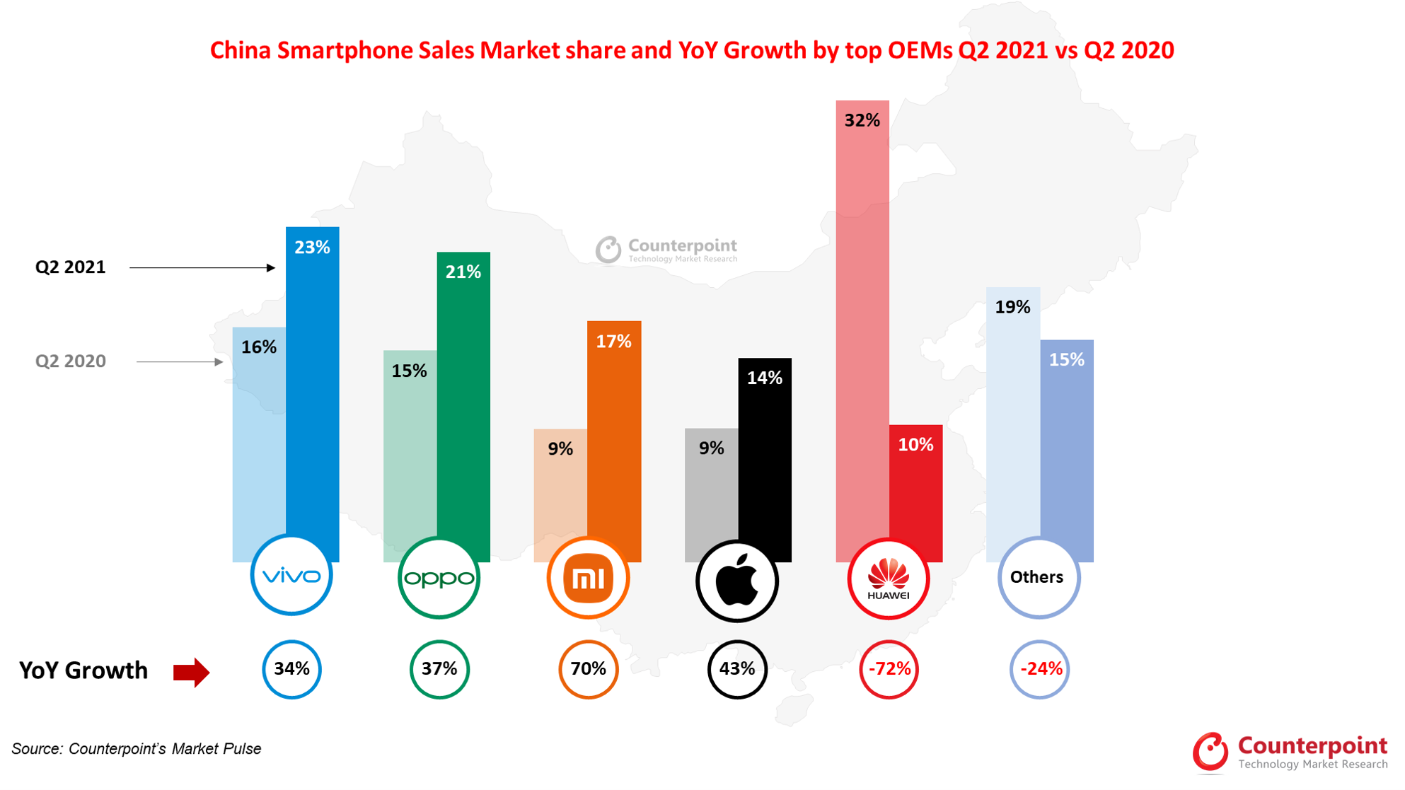 China Smartphone Market Sees Lowest Q2 Sales Since 2012; vivo Leads as Huawei Plummets