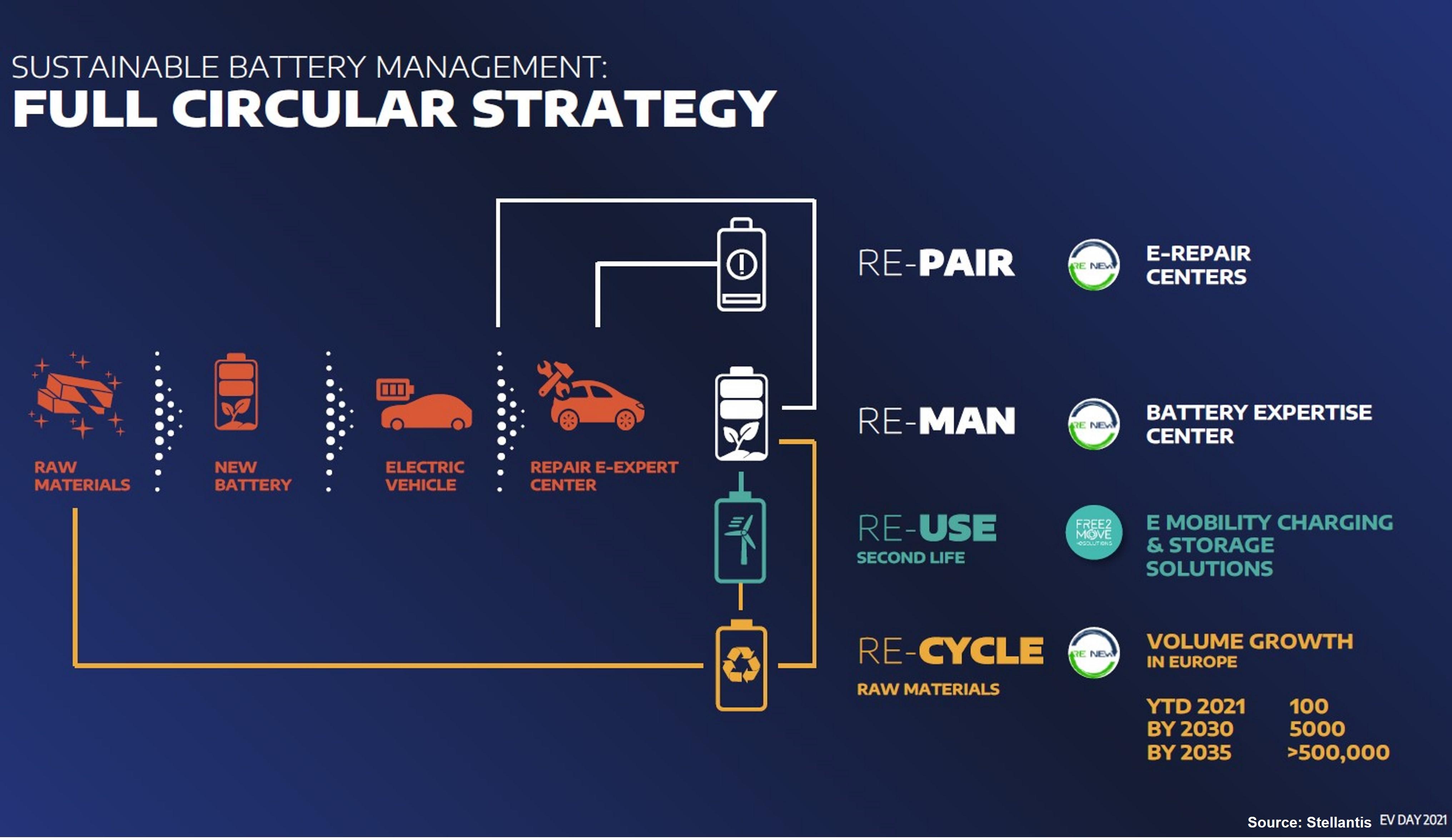 Circular Strategy