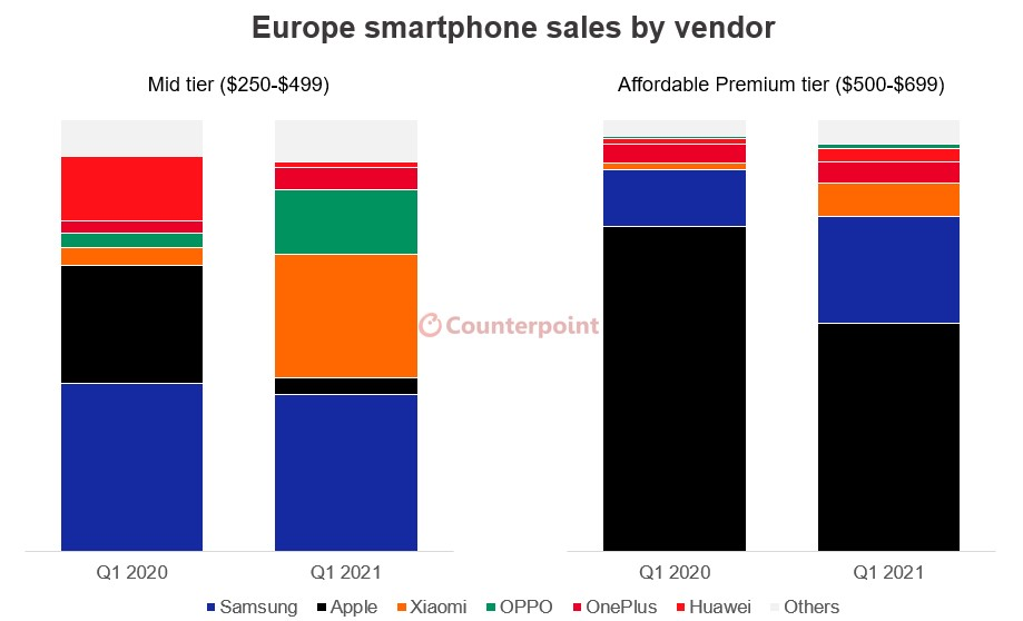 Counterpoint Research Europe Smartphone Sales by Vendor