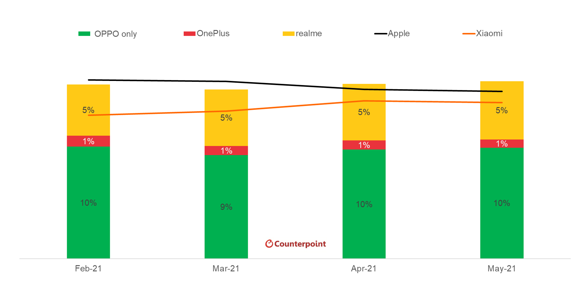 Counterpoint Research Global Smartphone Market Share for OPPO Group
