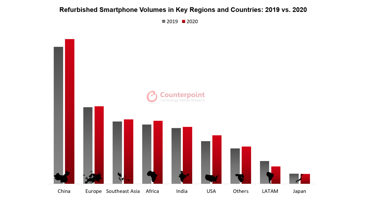 Counterpoint Research Refurbished Smartphone Volumes in Key Regions and Countries: 2019 vs. 2020