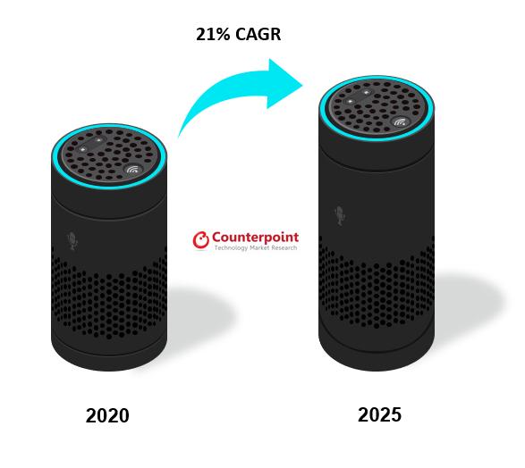 Global Smart Speaker Shipments Growth (2020-2025)