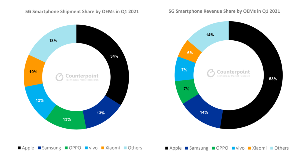 Global Smartphone Revenue and Shipment Share of 5G by OEMs Q1 2021