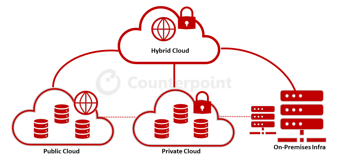 Counterpoint Research Hybrid Cloud Infographic