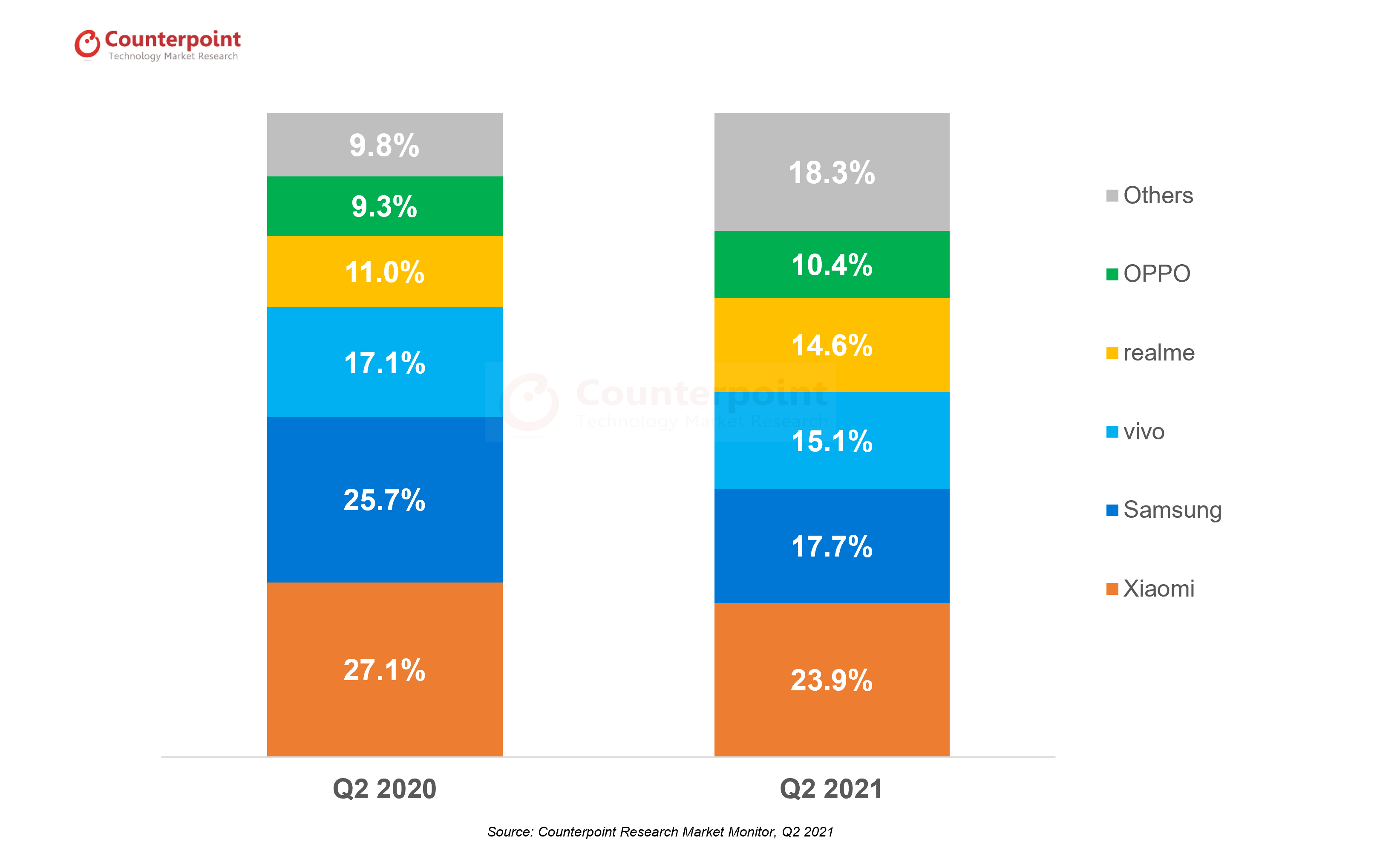 India Smartphone Market Stays Resilient During Second COVID-19 Wave, Crosses 33 Million Shipments