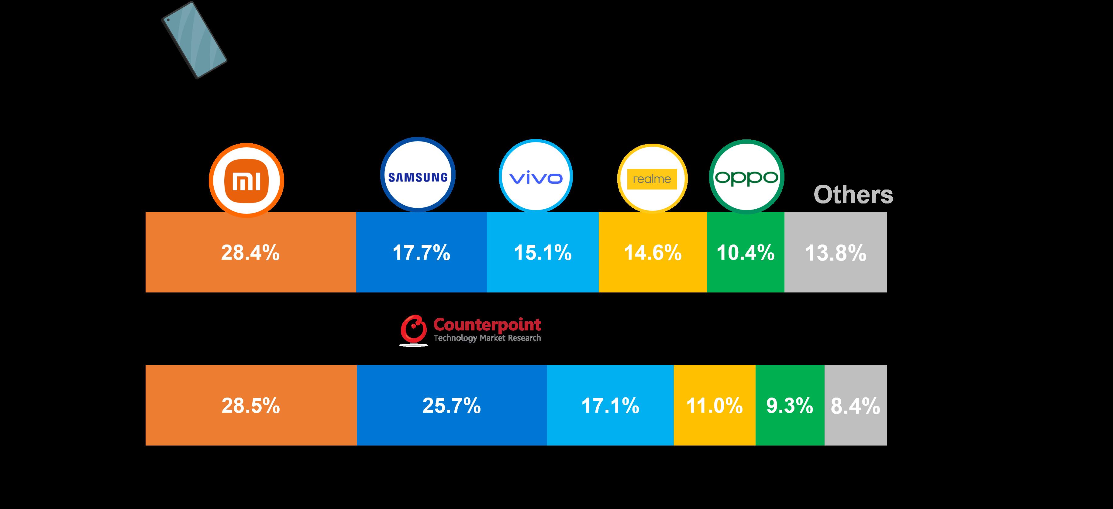 India Smartphone Market Q2 2021