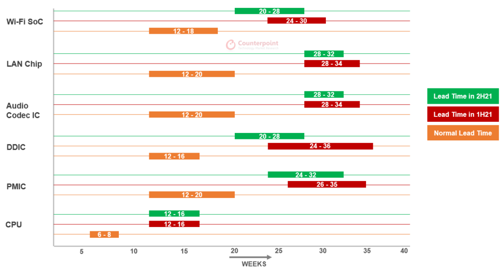 Counterpoint Research - Lead time of key PC components