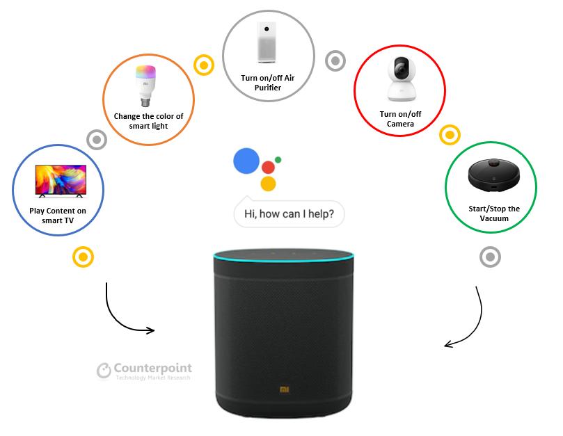 Mi Smart Speaker Acting as a Hub using Google Assistant