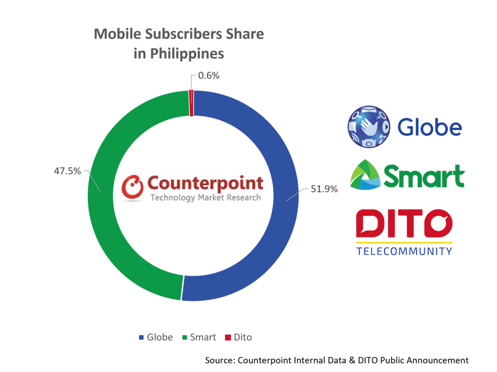 Counterpoint Research Mobile Subscribers Share in Philippines Jun 2021, DITO