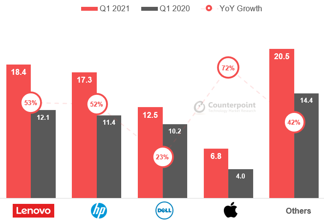 Counterpoint Research - Q1 2021 Global PC shipments of top brands