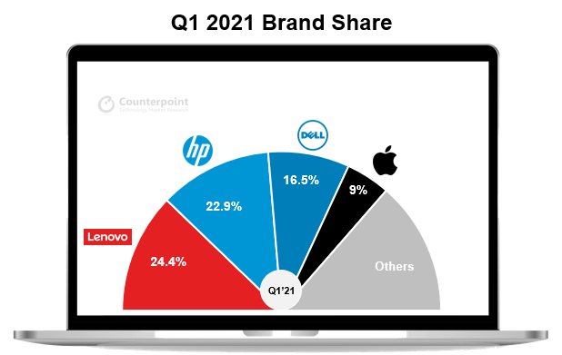 Counterpoint Research - Q1 2021 global PC shipments market share
