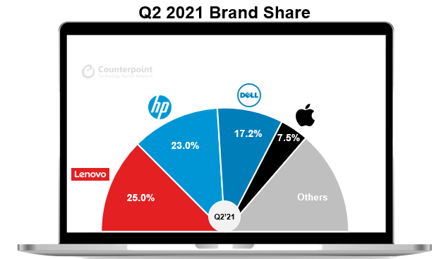 Counterpoint Research - Q2 2021 Global PC brand share