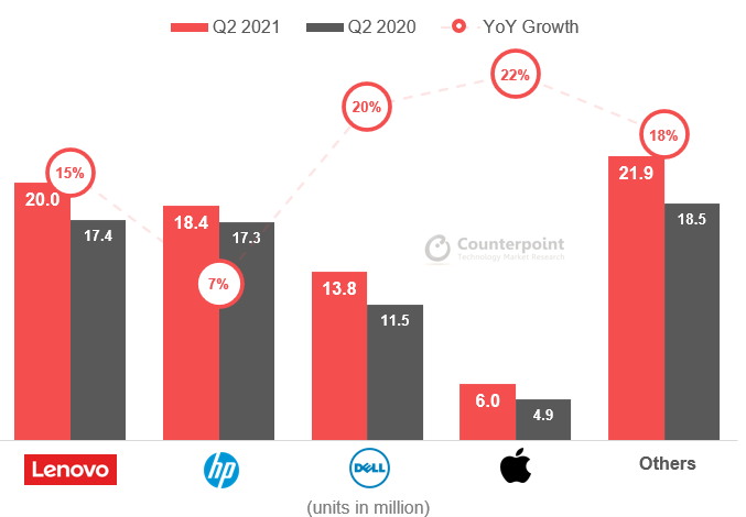 Counterpoint Research - Q2 2021 Global PC shipments