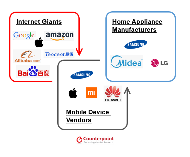 Smart Speaker Players Arising from Various Domains