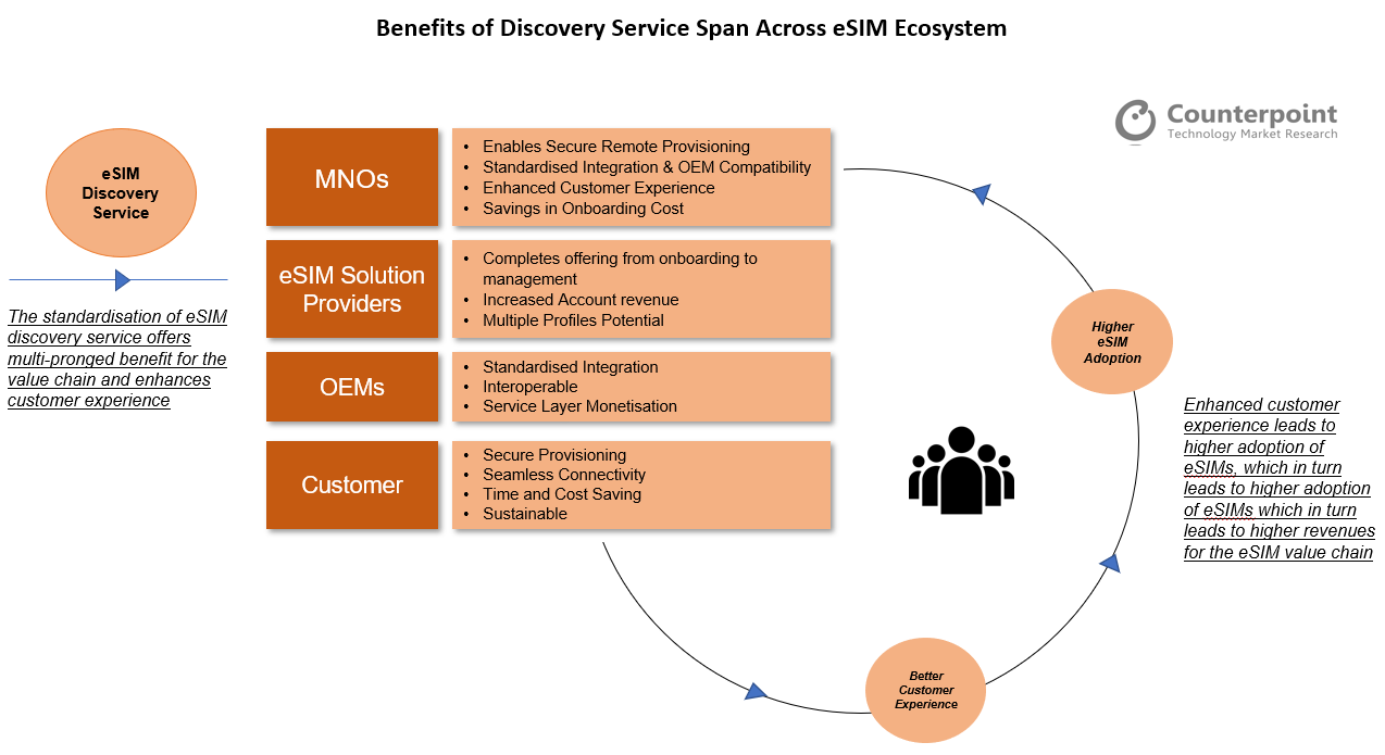 Counterpoint Research The benefits of Discovery service span across the eSIM ecosystem