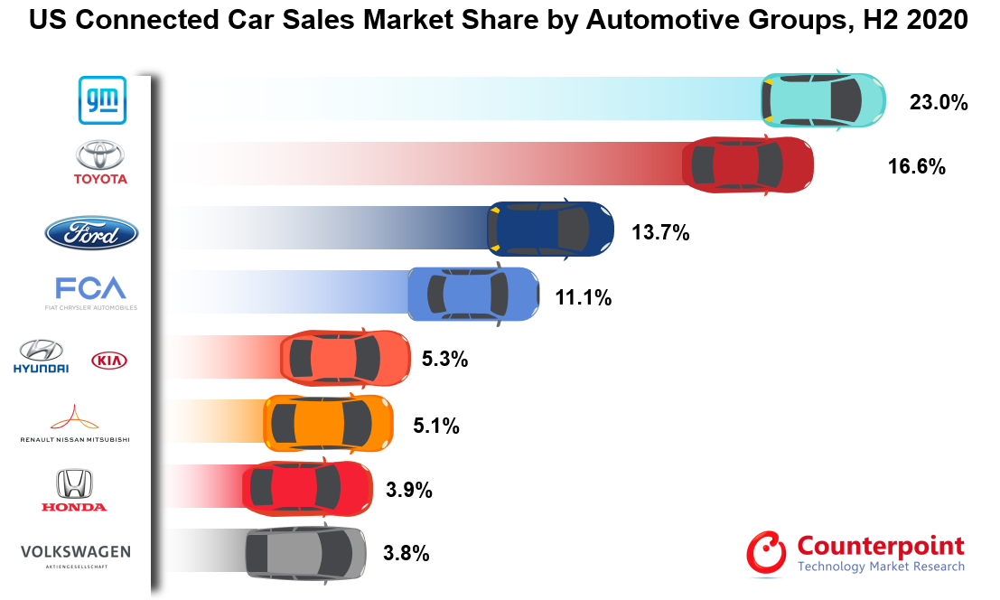 Counterpoint Research US Connected Car Sales Market Share by Automotive Groups, H2 2020