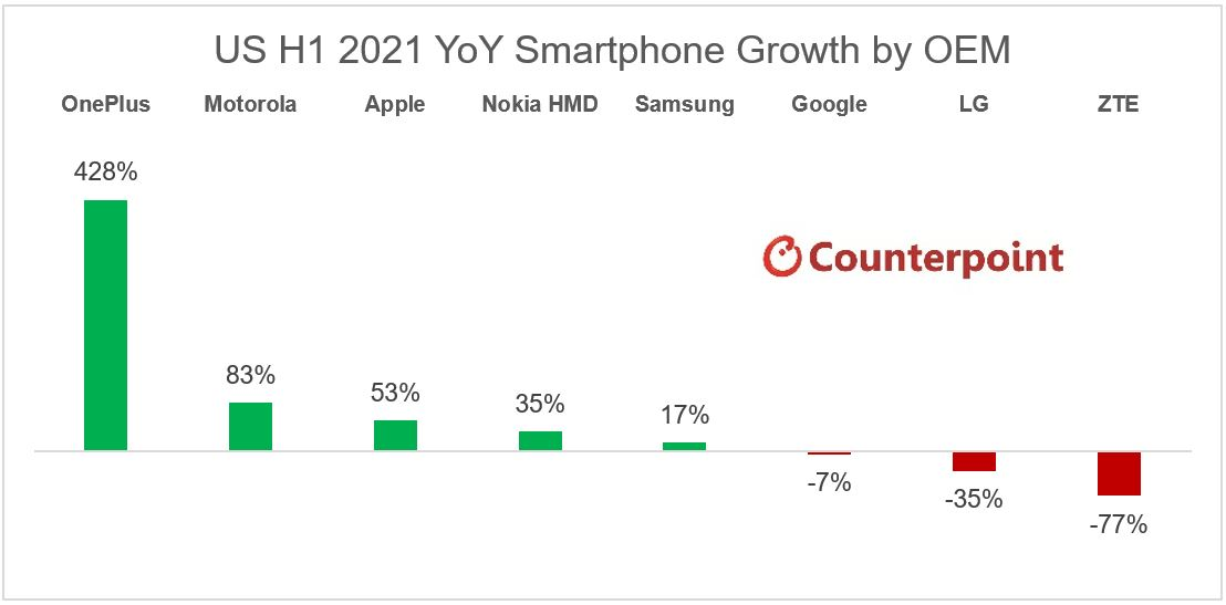 Counterpoint Research US Smartphone Market H1 2021