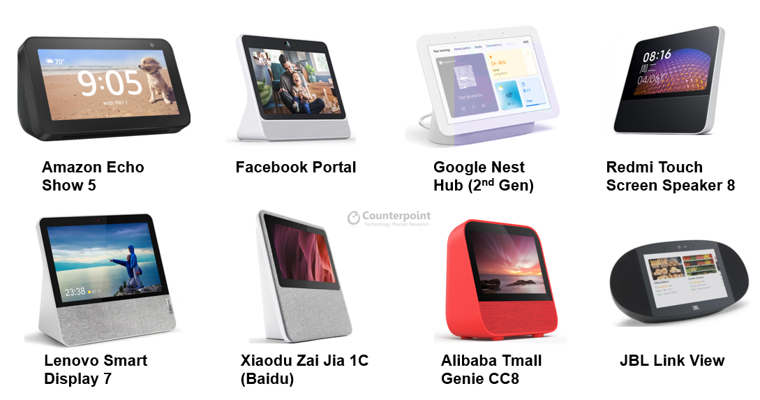 Various Smart Display Devices Available in Market