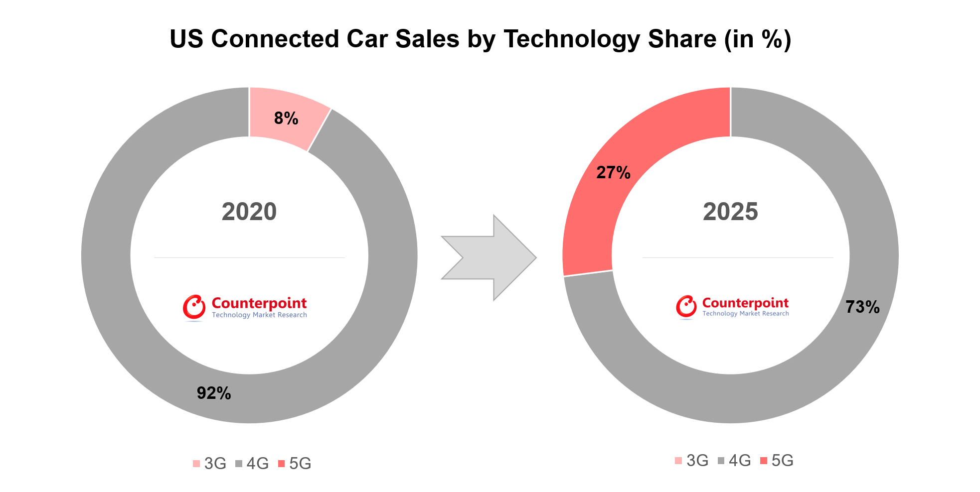 Counterpoint Research US Connected Car Sales by Technology Share (in %)