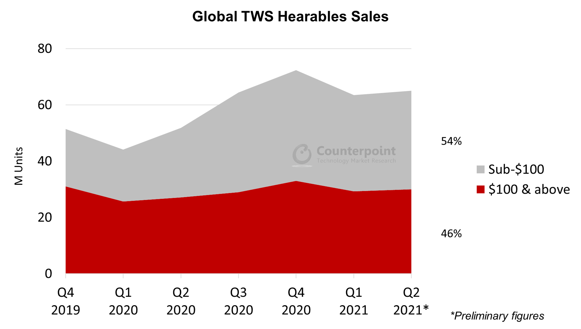 Counterpoint Research Global TWS Hearables Sales