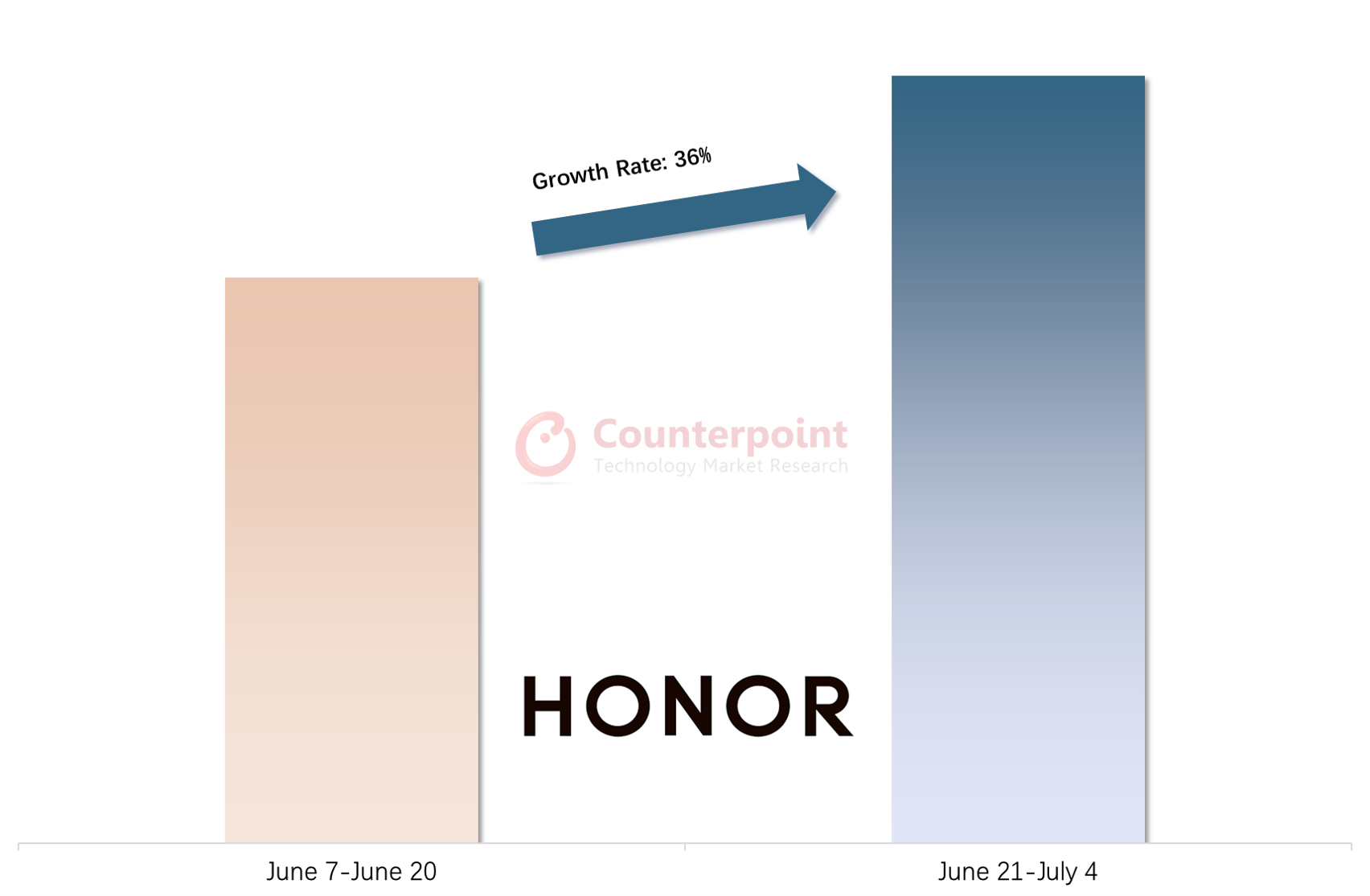 Counterpoint Research HONOR Growth Rate