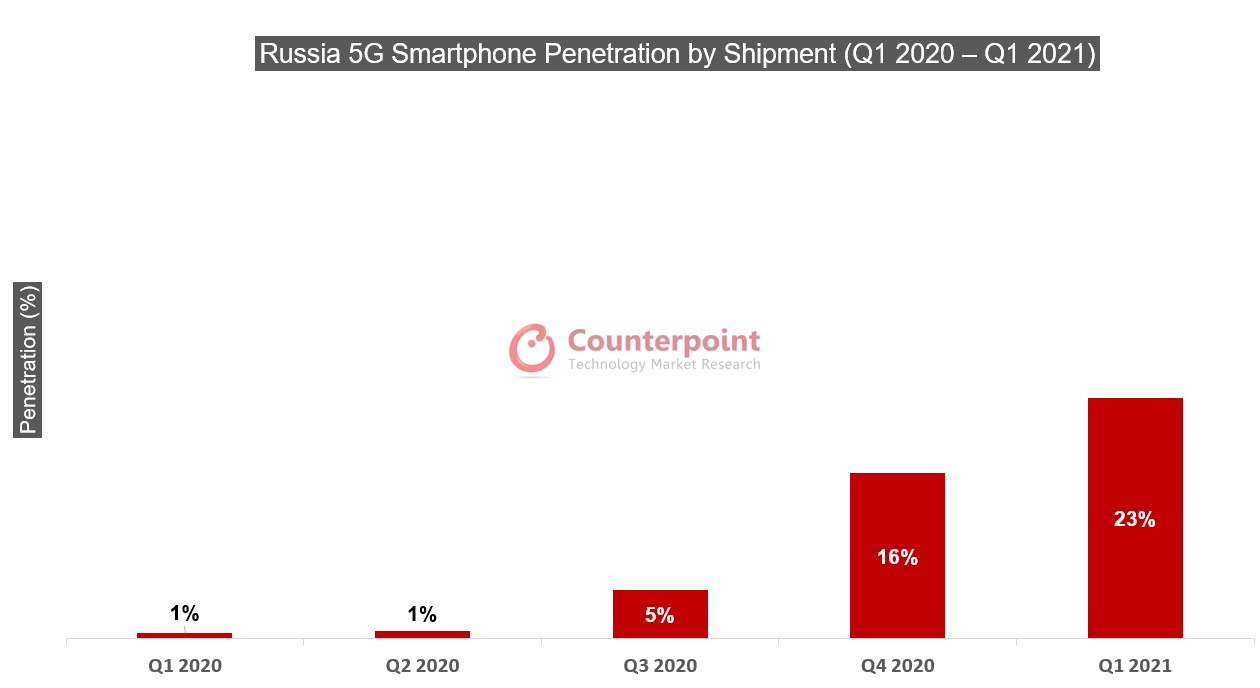 Counterpoint Research Russia 5G Shipments