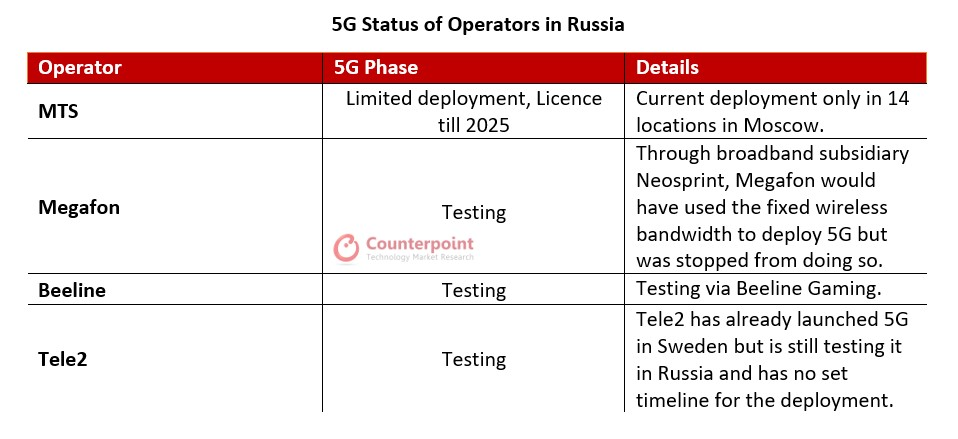 Counterpoint Research Russia 5G Phase