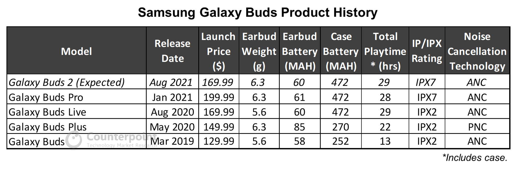 Counterpoint Research Samsung Galaxy Buds Product History