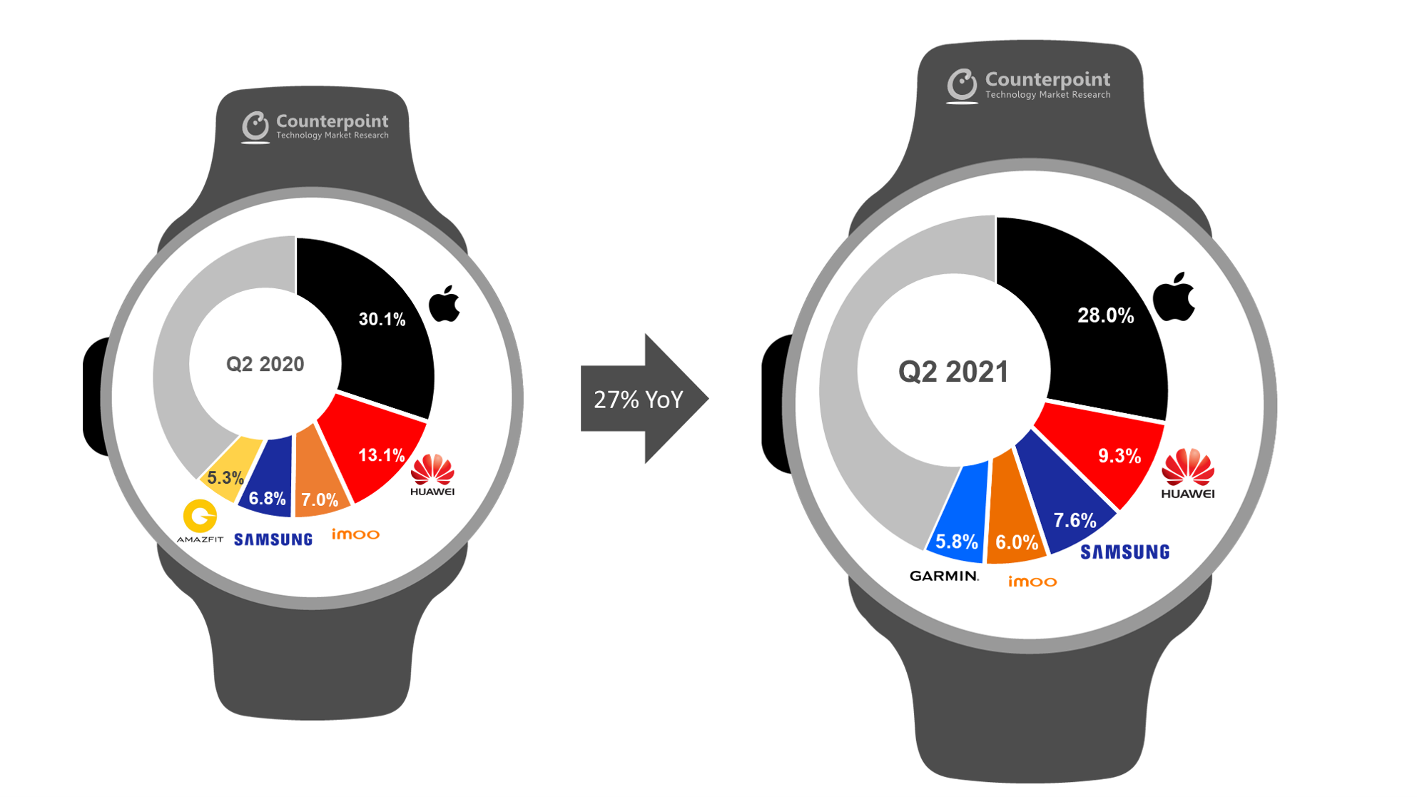 Counterpoint Research Shipments of Global Top 5 Smartwatch OEMs Q2 2021 vs Q2 2020