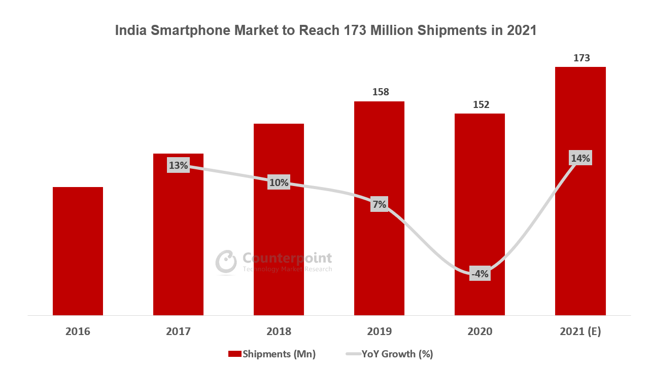 India Smartphone Market to Reach 173 Million Shipments in 2021