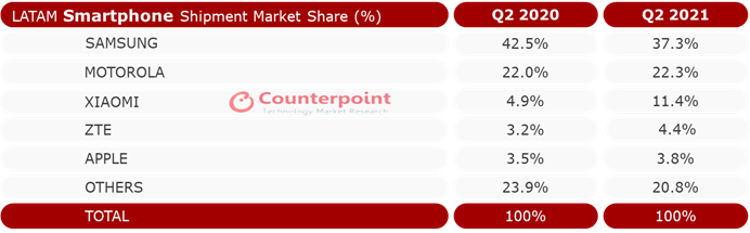 Counterpoint Research LATAM Smartphone Shipment Market Share, Q2 2021
