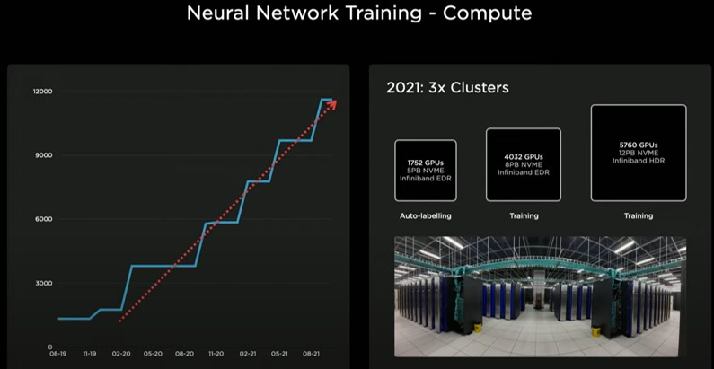 Tesla AI Day: Tesla Vision Counterpoint