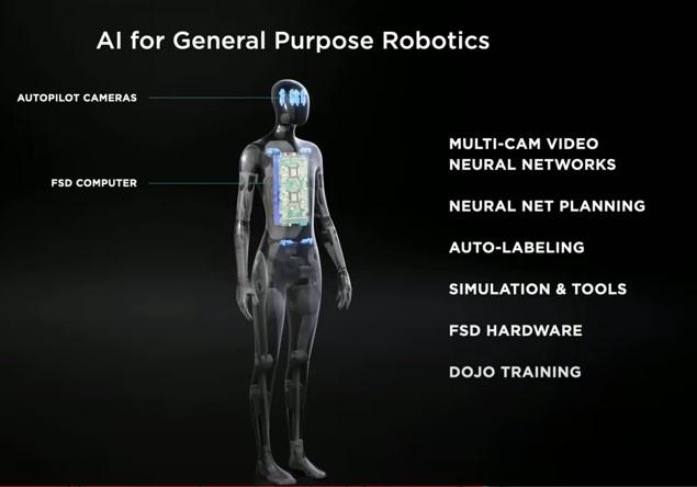 Tesla AI Day: Tesla Bot Counterpoint